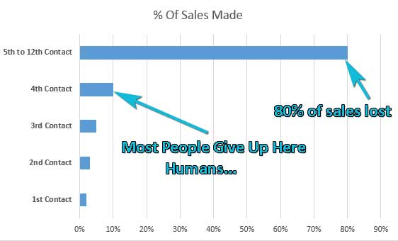 Sales made through follow-ups