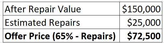 Estimate After Repair Value & Offer Price